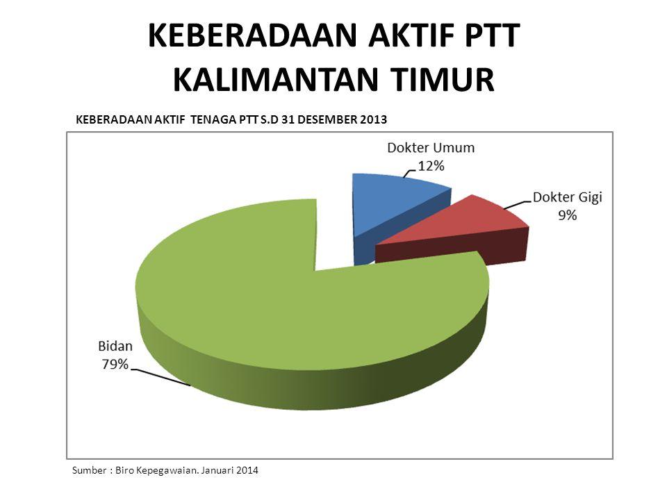 KEBERADAAN AKTIF PTT KALIMANTAN TIMUR KEBERADAAN AKTIF TENAGA PTT S.D 31 DESEMBER 2013 Sumber : Biro Kepegawaian. Januari 2014
