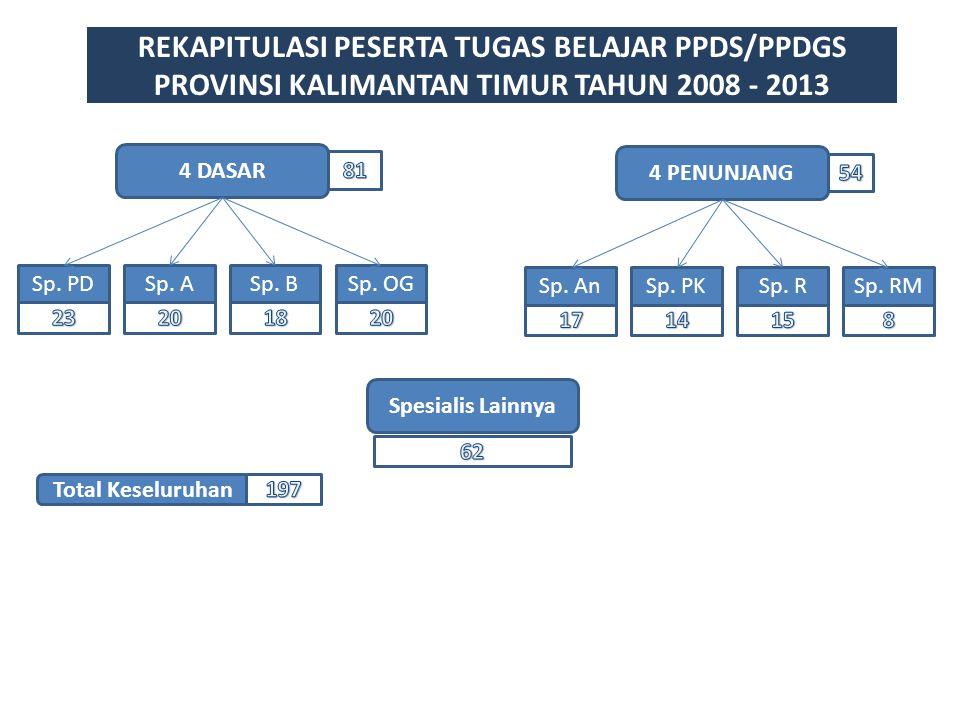 REKAPITULASI PESERTA TUGAS BELAJAR PPDS/PPDGS PROVINSI KALIMANTAN TIMUR TAHUN 2008 - 2013 Spesialis Lainnya 4 DASAR Sp. PDSp. ASp. BSp. OG 4 PENUNJANG