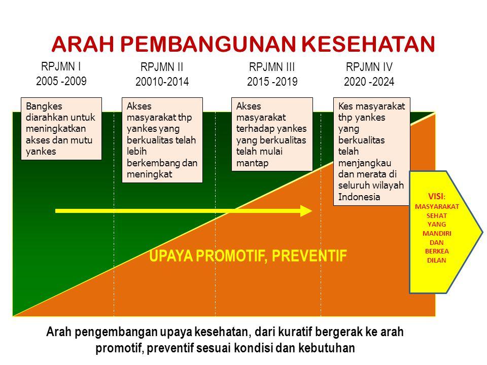 ARAH PEMBANGUNAN KESEHATAN RPJMN I 2005 -2009 UPAYA PROMOTIF, PREVENTIF Arah pengembangan upaya kesehatan, dari kuratif bergerak ke arah promotif, pre