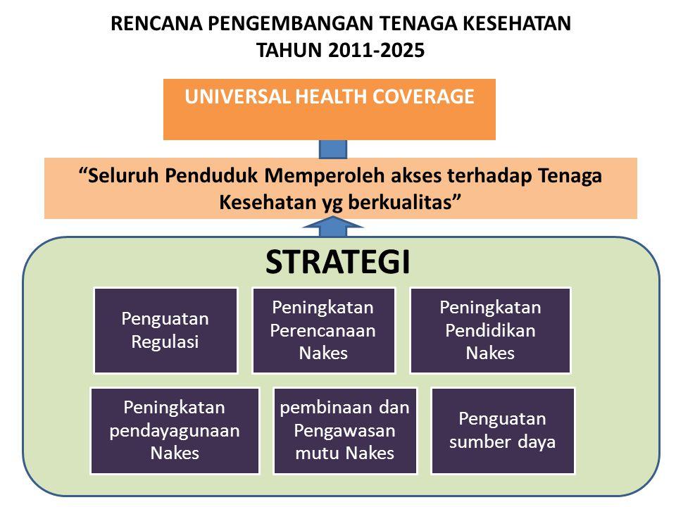 RENCANA AKSI PENGEMBANGAN SDM KESEHATAN Perencanaan Kebutuhan dan Upaya Pemenuhan SDM Kesehatan Peningkatan Kualitas SDM Kesehatan melalui Pendidikan dan Pelatihan Penguatan Regulasi SDM Kesehatan UPAYA POKOK: