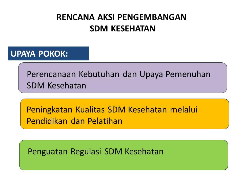 - Pemenuhan nakes untuk sebagian besar DTPK - Pusat & Prov punya perencanaan SDM dan SI SDMK - Diklat sesuai kebutuhan dan Sistem Diknas - Binwas - NSPK - Pemenuhan nakes untuk seluruh DTPK - Seluruh Kab/ Kota mempunyai perencanaan SDMK - Pelaksanaan distribusi & manajemen karir - Sinergi pengadaan SDMK - Binwas - Pelaksanaan NSPK - Seluruh SDMK terpenuhi - Perencanaan SDMK terintegrasi secara nasional - Pengadaan SDMK sesuai kebutuhan - Pemantapan distribusi & manajemen karir - Binwas - Pelaksanaan NSPK 10 LANGKAH IMPLEMENTASI PENGEMBANGAN NAKES TAHUN 2011-2025 2010-2014 2020-2025 2015-2019