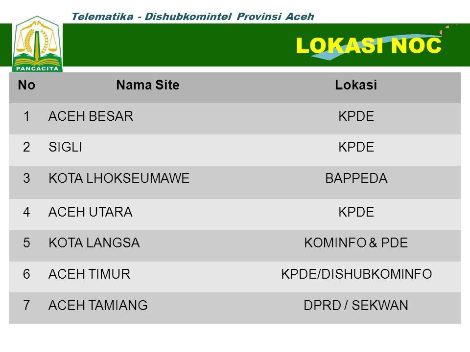 Telematika - Dishubkomintel Provinsi Aceh NoNama SiteLokasi 1ACEH BESARKPDE 2SIGLIKPDE 3KOTA LHOKSEUMAWEBAPPEDA 4ACEH UTARAKPDE 5KOTA LANGSAKOMINFO &