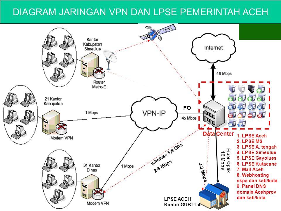 Telematika - Dishubkomintel Provinsi Aceh wireless 5,8 Ghz Fiber Optik FO 2-3 Mbps Fiber Optik 16 Mbps Data Center LPSE ACEH Kantor GUB Lt.4 Vsat 1 Mb
