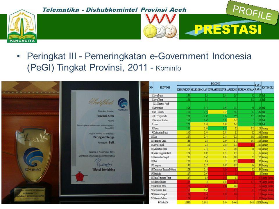 Telematika - Dishubkomintel Provinsi Aceh Peringkat III - Pemeringkatan e-Government Indonesia (PeGI) Tingkat Provinsi, 2011 - Kominfo PRESTASI PROFIL