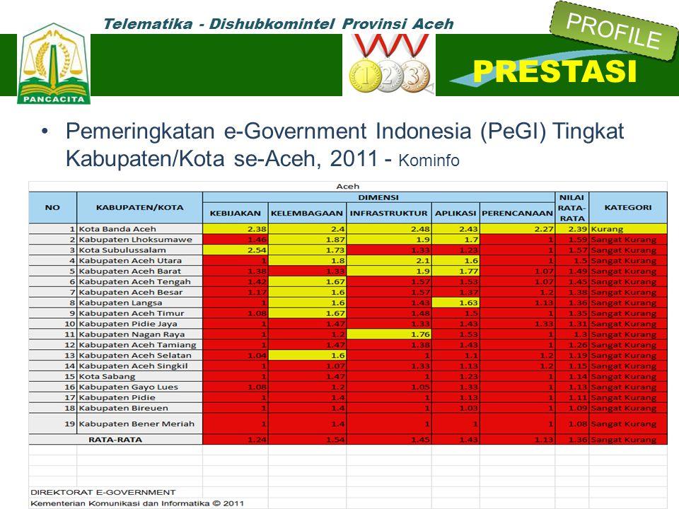 Telematika - Dishubkomintel Provinsi Aceh Pemeringkatan e-Government Indonesia (PeGI) Tingkat Kabupaten/Kota se-Aceh, 2011 - Kominfo PRESTASI PROFILE