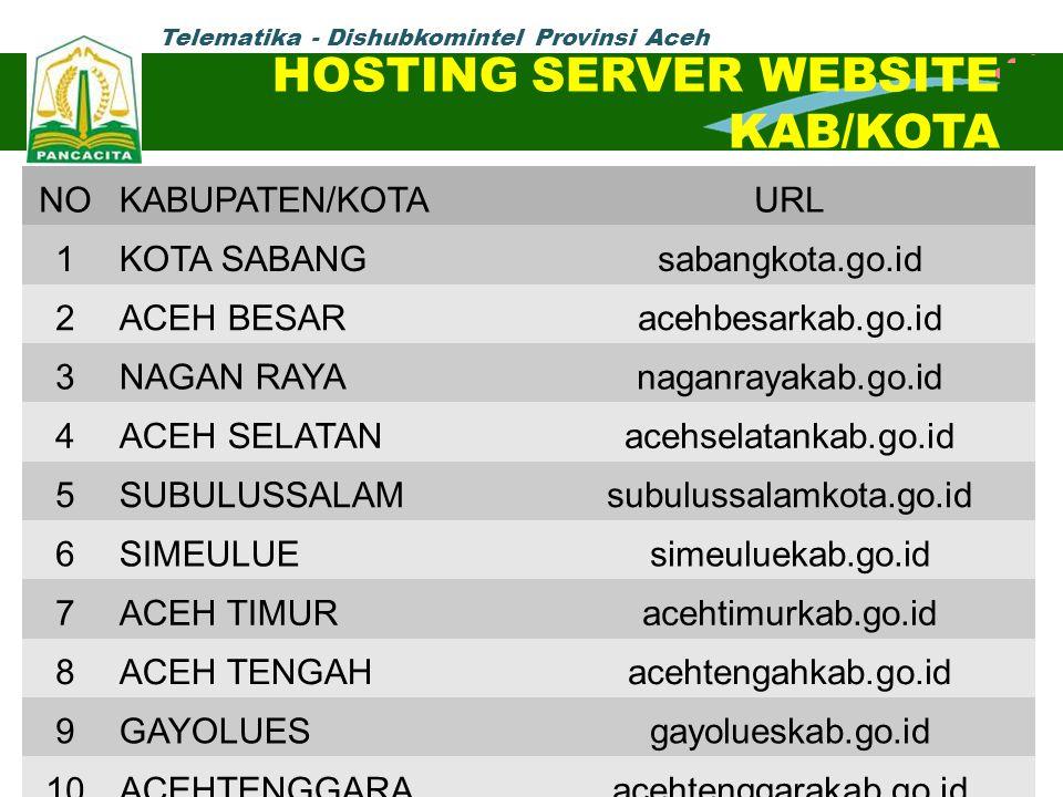 Telematika - Dishubkomintel Provinsi Aceh HOSTING SERVER WEBSITE KAB/KOTA NOKABUPATEN/KOTAURL 1KOTA SABANGsabangkota.go.id 2ACEH BESARacehbesarkab.go.