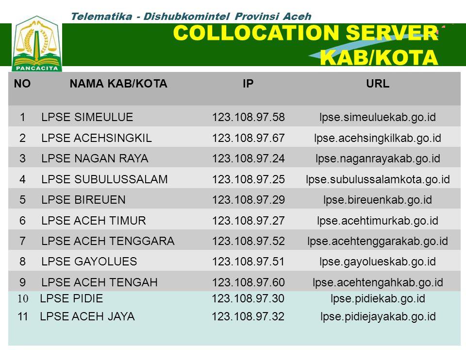 Telematika - Dishubkomintel Provinsi Aceh COLLOCATION SERVER KAB/KOTA NONAMA KAB/KOTAIPURL 1LPSE SIMEULUE123.108.97.58lpse.simeuluekab.go.id 2LPSE ACE