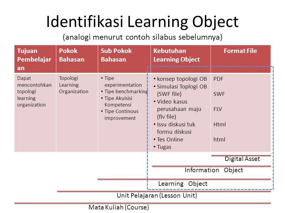 Identifikasi Learning Object (analogi menurut contoh silabus sebelumnya) Tujuan Pembelajar an Pokok Bahasan Sub Pokok Bahasan Kebutuhan Learning Objec