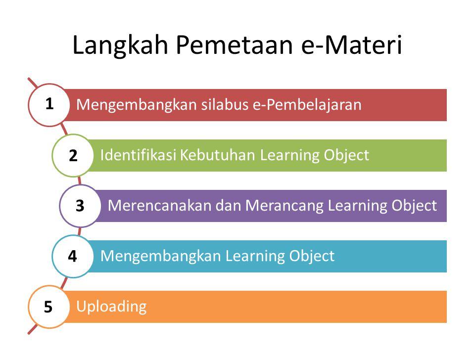 Langkah Pemetaan e-Materi Mengembangkan silabus e-Pembelajaran Identifikasi Kebutuhan Learning Object Merencanakan dan Merancang Learning Object Mengembangkan Learning Object Uploading 1 2 3 4 5