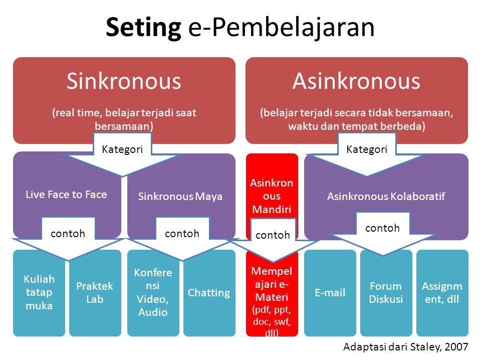 Seting e-Pembelajaran Sinkronous (real time, belajar terjadi saat bersamaan) Live Face to Face Kuliah tatap muka Praktek Lab Sinkronous Maya Konfere nsi Video, Audio Chatting Asinkronous (belajar terjadi secara tidak bersamaan, waktu dan tempat berbeda) Asinkron ous Mandiri Mempel ajari e- Materi (pdf, ppt, doc, swf, dll) Asinkronous Kolaboratif E-mail Forum Diskusi Assignm ent, dll Adaptasi dari Staley, 2007 Kategori contoh