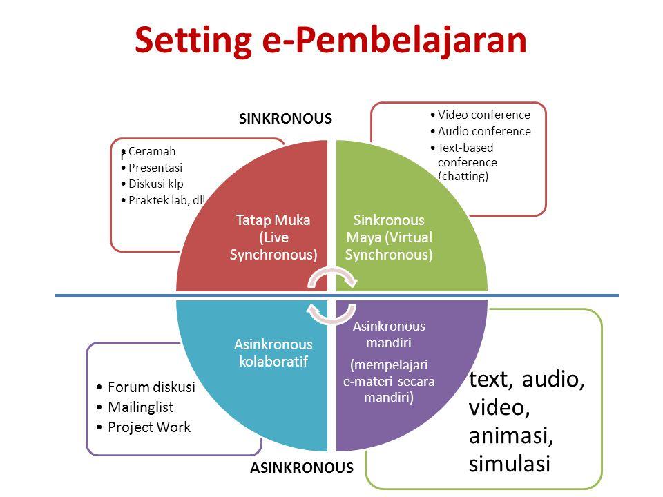 Setting e-Pembelajaran SINKRONOUS r Ceramah Presentasi Diskusi klp Praktek lab, dll ASINKRONOUS Forum diskusi Mailinglist Project Work text, audio, vi