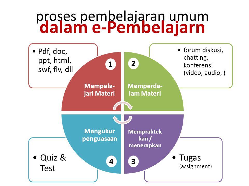 proses pembelajaran umum dalam e-Pembelajarn Tugas (assignment) Quiz & Test forum diskusi, chatting, konferensi (video, audio, ) Pdf, doc, ppt, html, swf, flv, dll Mempela- jari Materi Memperda- lam Materi Mempraktek kan / menerapkan Mengukur penguasaan 1 2 34