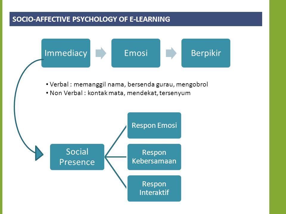 SOCIO-AFFECTIVE PSYCHOLOGY OF E-LEARNING Verbal : memanggil nama, bersenda gurau, mengobrol Non Verbal : kontak mata, mendekat, tersenyum ImmediacyEmosiBerpikir Social Presence Respon Emosi Respon Kebersamaan Respon Interaktif