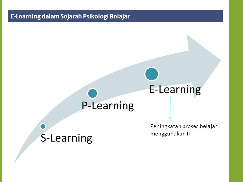E-Learning dalam Sejarah Psikologi Belajar S-Learning P-Learning E-Learning Peningkatan proses belajar menggunakan IT