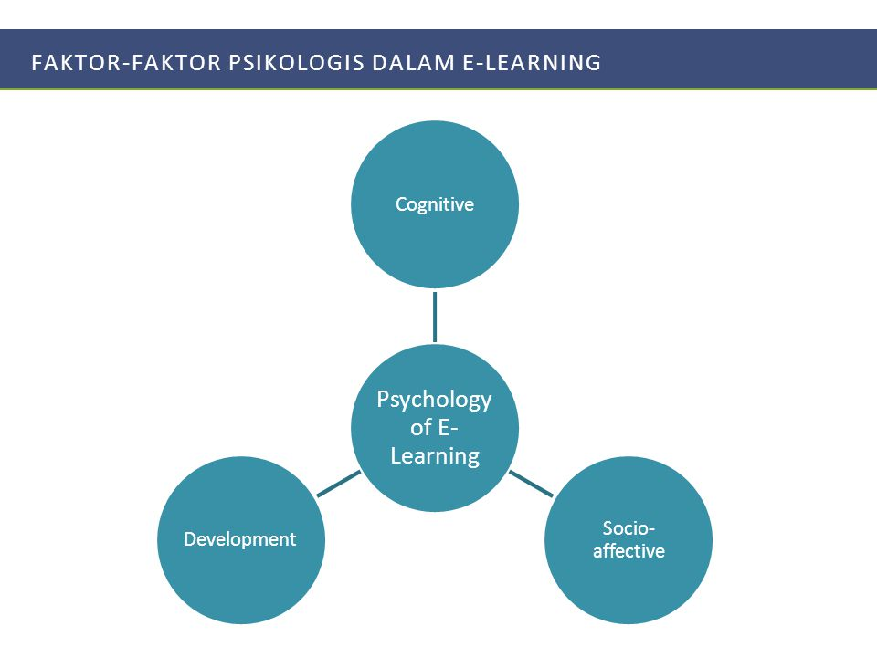 FAKTOR-FAKTOR PSIKOLOGIS DALAM E-LEARNING Psychology of E- Learning Cognitive Socio- affective Development