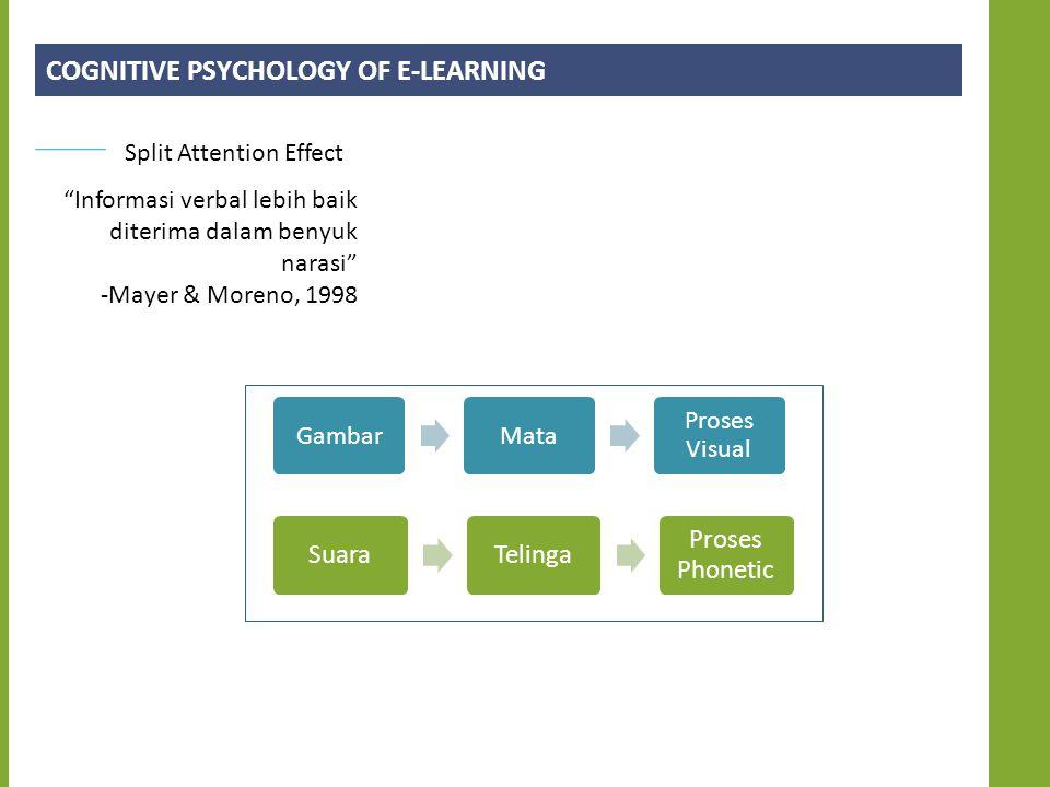 COGNITIVE PSYCHOLOGY OF E-LEARNING Split Attention Effect Informasi verbal lebih baik diterima dalam benyuk narasi -Mayer & Moreno, 1998 GambarMata Proses Visual SuaraTelinga Proses Phonetic