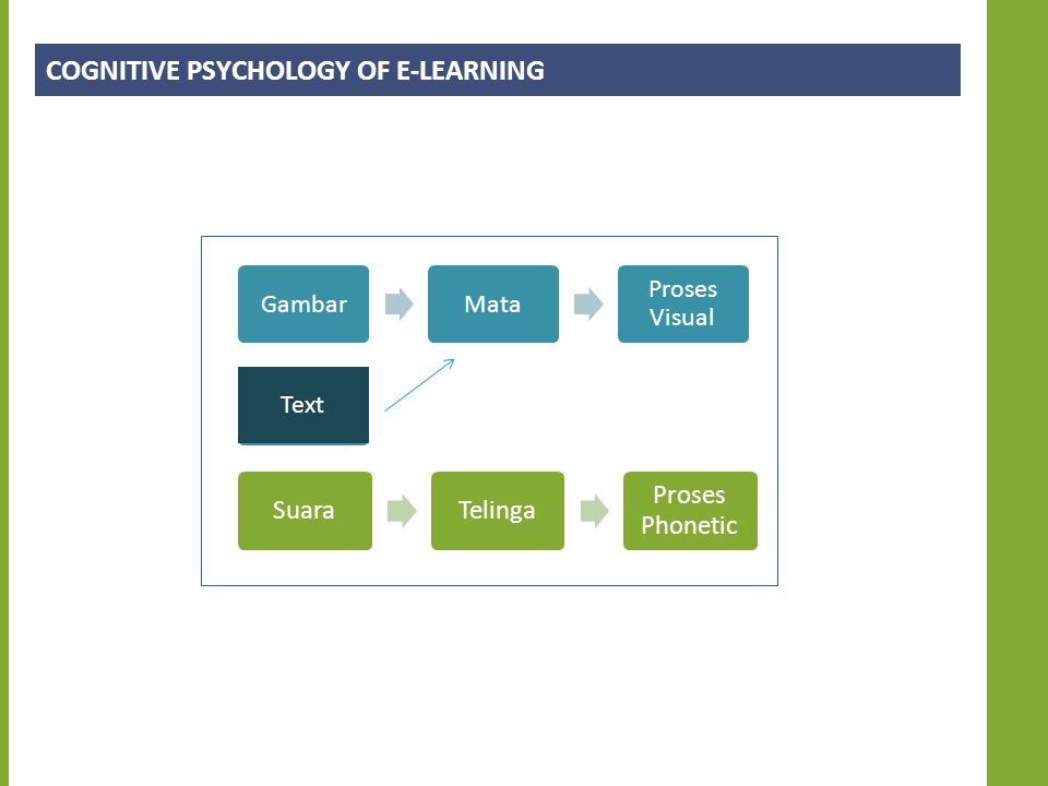 COGNITIVE PSYCHOLOGY OF E-LEARNING GambarMata Proses Visual SuaraTelinga Proses Phonetic Text