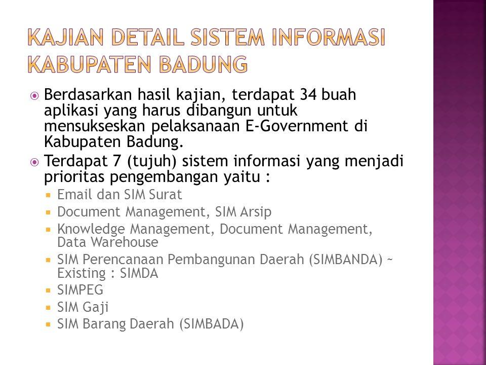 Berdasarkan hasil kajian, terdapat 34 buah aplikasi yang harus dibangun untuk mensukseskan pelaksanaan E-Government di Kabupaten Badung.  Terdapat