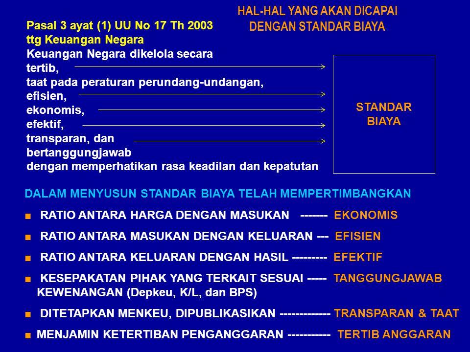 Pasal 3 ayat (1) UU No 17 Th 2003 ttg Keuangan Negara Keuangan Negara dikelola secara tertib, taat pada peraturan perundang-undangan, efisien, ekonomis, efektif, transparan, dan bertanggungjawab dengan memperhatikan rasa keadilan dan kepatutan STANDAR BIAYA DALAM MENYUSUN STANDAR BIAYA TELAH MEMPERTIMBANGKAN ■ RATIO ANTARA HARGA DENGAN MASUKAN ------- EKONOMIS ■ RATIO ANTARA MASUKAN DENGAN KELUARAN --- EFISIEN ■ RATIO ANTARA KELUARAN DENGAN HASIL --------- EFEKTIF ■ KESEPAKATAN PIHAK YANG TERKAIT SESUAI ----- TANGGUNGJAWAB KEWENANGAN (Depkeu, K/L, dan BPS) ■ DITETAPKAN MENKEU, DIPUBLIKASIKAN ------------- TRANSPARAN & TAAT ■MENJAMIN KETERTIBAN PENGANGGARAN ----------- TERTIB ANGGARAN HAL-HAL YANG AKAN DICAPAI DENGAN STANDAR BIAYA