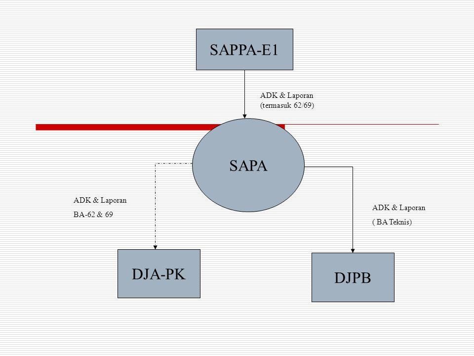 SAPPA-E1 SAPA DJPB DJA-PK ADK & Laporan (termasuk 62/69) ADK & Laporan ( BA Teknis) ADK & Laporan BA-62 & 69