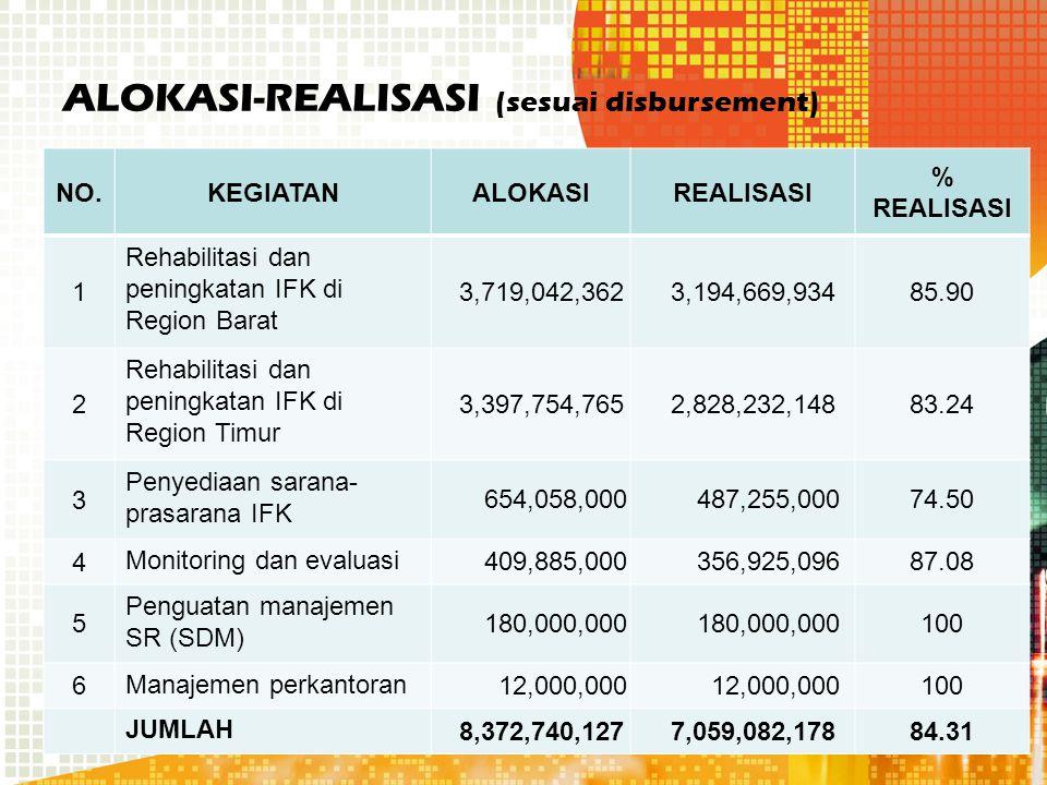 ALOKASI-REALISASI (sesuai disbursement) NO.KEGIATANALOKASIREALISASI % REALISASI 1 Rehabilitasi dan peningkatan IFK di Region Barat 3,719,042,362 3,194,669,93485.90 2 Rehabilitasi dan peningkatan IFK di Region Timur 3,397,754,765 2,828,232,14883.24 3 Penyediaan sarana- prasarana IFK 654,058,000 487,255,00074.50 4 Monitoring dan evaluasi 409,885,000 356,925,09687.08 5 Penguatan manajemen SR (SDM) 180,000,000 100 6 Manajemen perkantoran 12,000,000 100 JUMLAH 8,372,740,127 7,059,082,17884.31