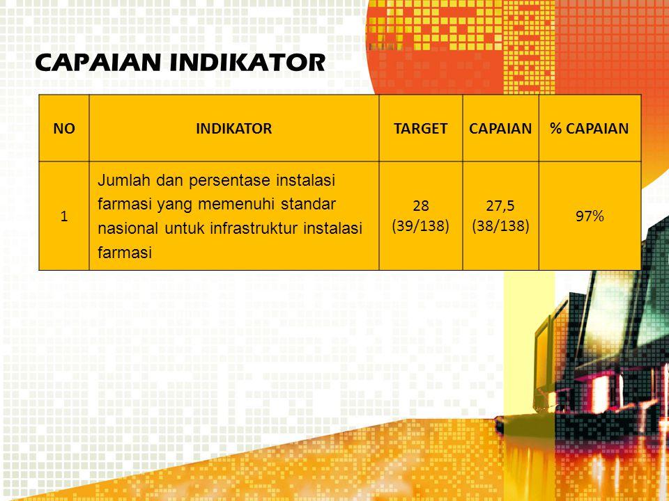 CAPAIAN INDIKATOR NOINDIKATORTARGETCAPAIAN% CAPAIAN 1 Jumlah dan persentase instalasi farmasi yang memenuhi standar nasional untuk infrastruktur instalasi farmasi 28 (39/138) 27,5 (38/138) 97%