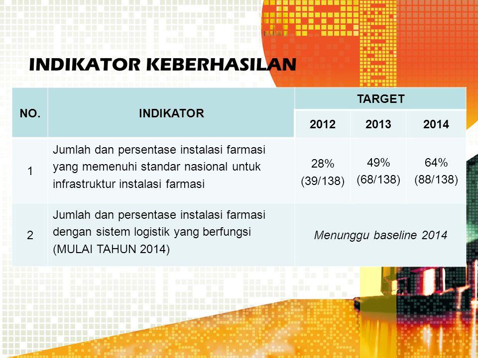 INDIKATOR KEBERHASILAN NO.INDIKATOR TARGET 201220132014 1 Jumlah dan persentase instalasi farmasi yang memenuhi standar nasional untuk infrastruktur instalasi farmasi 28% (39/138) 49% (68/138) 64% (88/138) 2 Jumlah dan persentase instalasi farmasi dengan sistem logistik yang berfungsi (MULAI TAHUN 2014) Menunggu baseline 2014