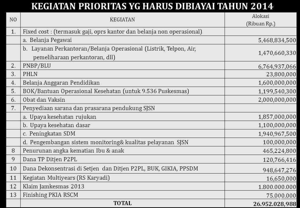KEGIATAN PRIORITAS YG HARUS DIBIAYAI TAHUN 2014 NOKEGIATAN Alokasi (Ribuan Rp.) 1.Fixed cost : (termasuk gaji, oprs kantor dan belanja non operasional) a.