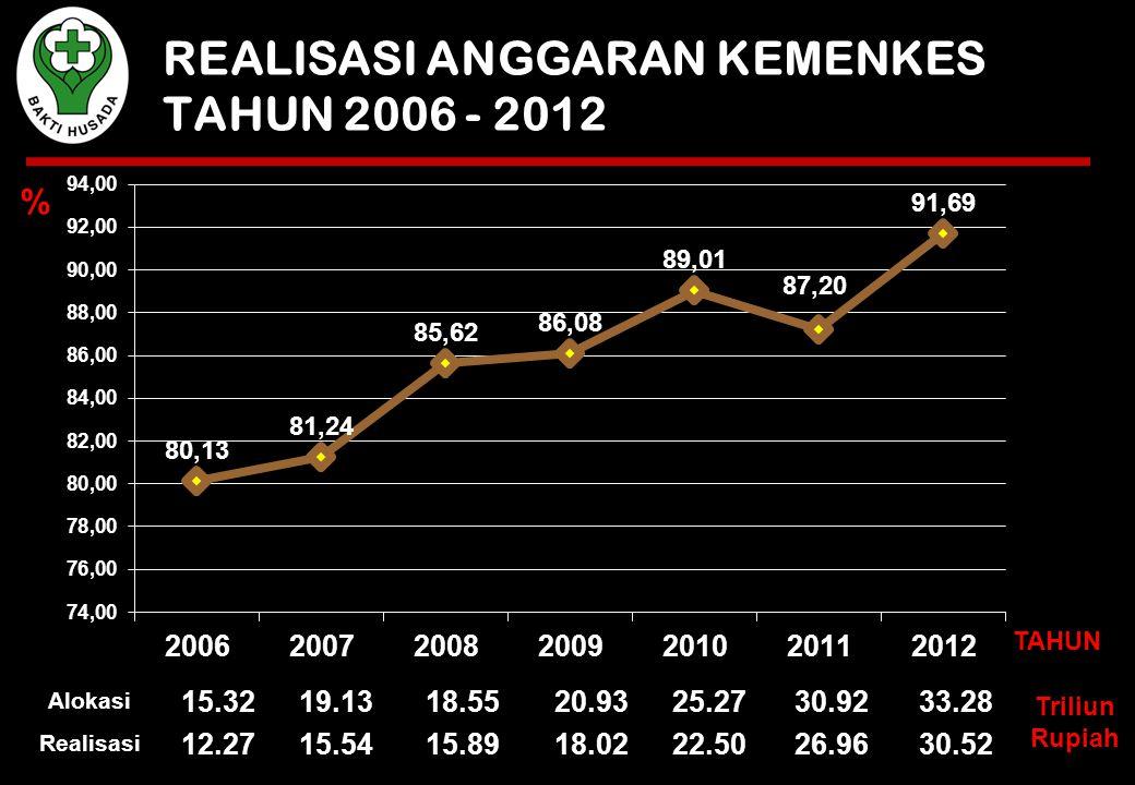 % REALISASI ANGGARAN KEMENKES TAHUN 2006 - 2012 Alokasi 15.3219.1318.5520.9325.2730.9233.28 Realisasi 12.2715.5415.8918.0222.5026.9630.52 TAHUN Triliun Rupiah