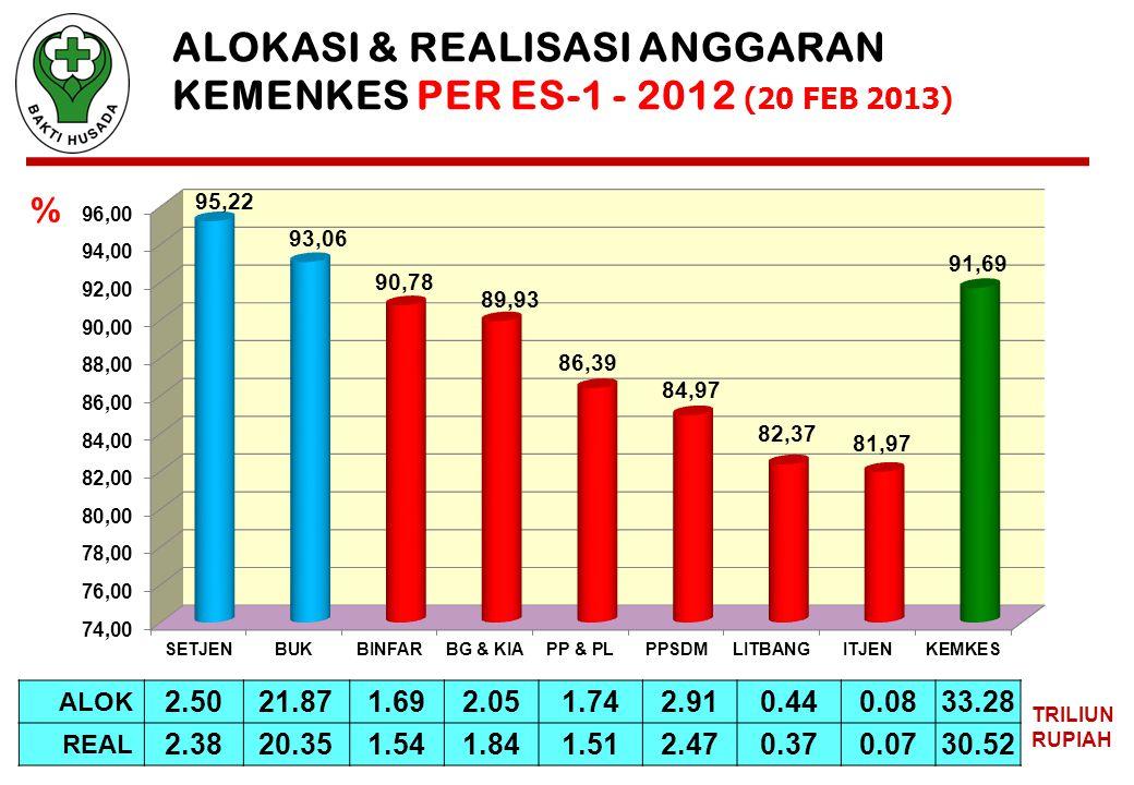 ALOKASI & REALISASI ANGGARAN KEMENKES PER ES-1 - 2012 (20 FEB 2013) ALOK 2.5021.871.692.051.742.910.440.0833.28 REAL 2.3820.351.541.841.512.470.370.0730.52 TRILIUN RUPIAH %