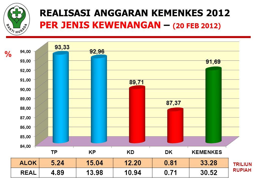 REALISASI ANGGARAN KEMENKES 2012 PER JENIS KEWENANGAN – (20 FEB 2012) ALOK 5.2415.0412.200.8133.28 REAL 4.8913.9810.940.7130.52 TRILIUN RUPIAH %
