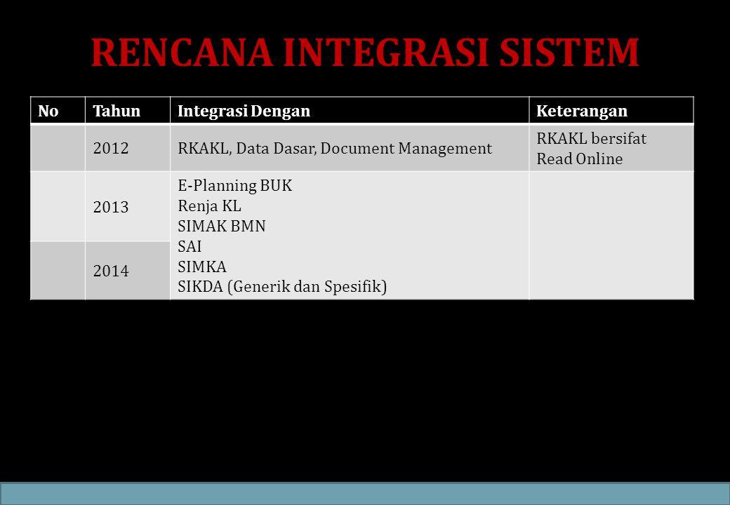 RENCANA INTEGRASI SISTEM NoTahunIntegrasi DenganKeterangan 2012RKAKL, Data Dasar, Document Management RKAKL bersifat Read Online 2013 E-Planning BUK R