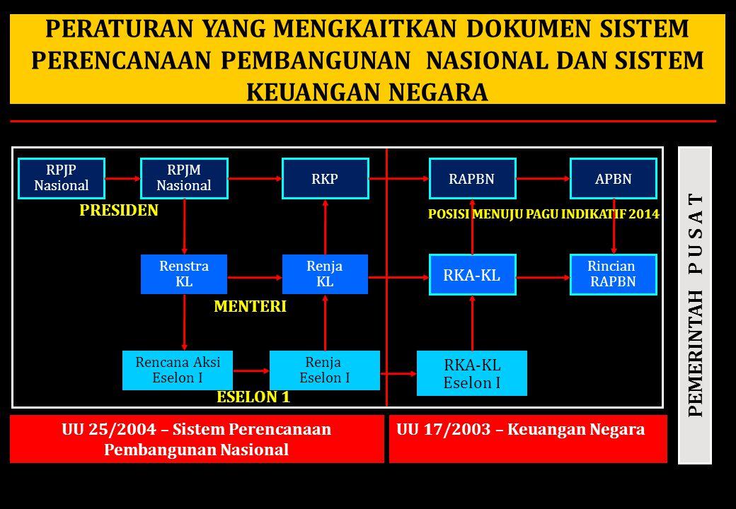 PERATURAN YANG MENGKAITKAN DOKUMEN SISTEM PERENCANAAN PEMBANGUNAN NASIONAL DAN SISTEM KEUANGAN NEGARA Renstra KL Renja KL RKA-KL Rincian RAPBN RPJM Nasional RKPRAPBNAPBN RPJP Nasional PEMERINTAH P U S A T Rencana Aksi Eselon I Renja Eselon I RKA-KL Eselon I PRESIDEN MENTERI ESELON 1 POSISI MENUJU PAGU INDIKATIF 2014 UU 25/2004 – Sistem Perencanaan Pembangunan Nasional UU 17/2003 – Keuangan Negara