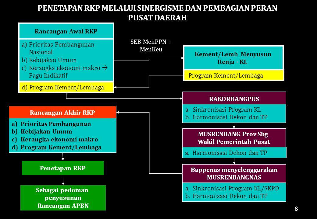 8 Rancangan Awal RKP Penetapan RKP Sebagai pedoman penyusunan Rancangan APBN Rancangan Akhir RKP a)Prioritas Pembangunan b)Kebijakan Umum c)Kerangka e