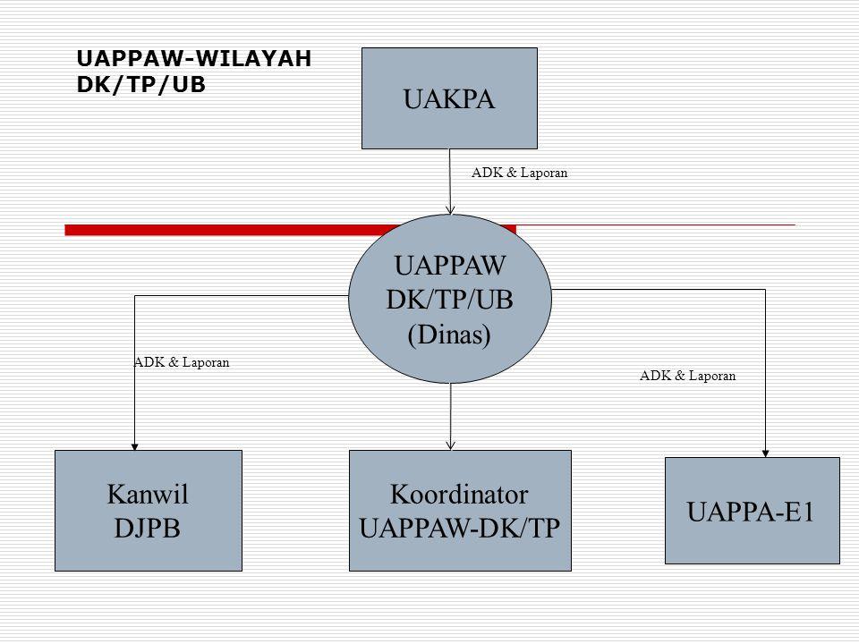 UAKPA UAPPAW DK/TP/UB (Dinas) UAPPA-E1 Kanwil DJPB ADK & Laporan UAPPAW-WILAYAH DK/TP/UB Koordinator UAPPAW-DK/TP