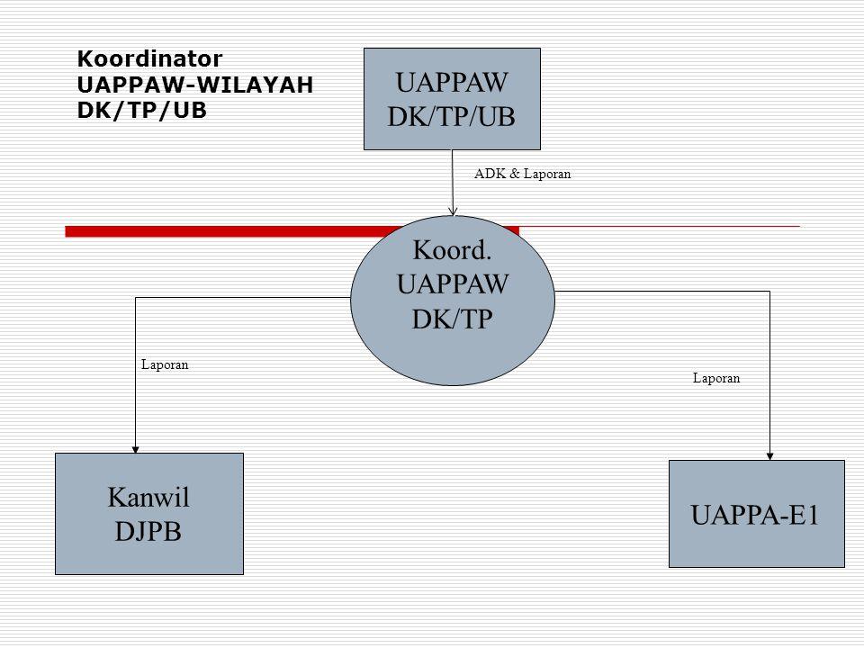 UAPPAW DK/TP/UB Koord. UAPPAW DK/TP UAPPA-E1 Kanwil DJPB ADK & Laporan Laporan Koordinator UAPPAW-WILAYAH DK/TP/UB
