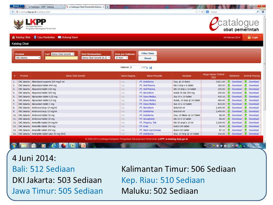 4 Juni 2014: Bali: 512 SediaanKalimantan Timur: 506 Sediaan DKI Jakarta: 503 SediaanKep. Riau: 510 Sediaan Jawa Timur: 505 SediaanMaluku: 502 Sediaan