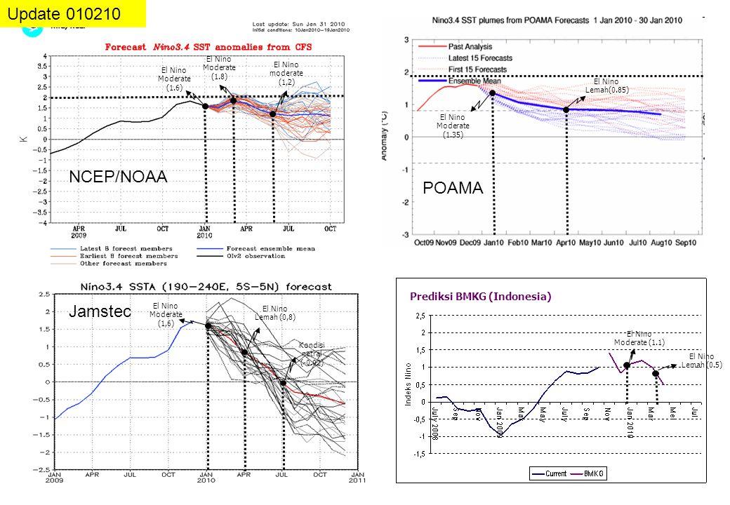 Prediksi BMKG (Indonesia) Update 010210 NCEP/NOAA POAMA El Nino Moderate (1.6) El Nino moderate (1,2) Jamstec El Nino Moderate (1,6) El Nino Lemah (0,8) Kondisi netral (-0.02) El Nino Moderate (1.35) El Nino Lemah(0.85) El Nino Lemah (0.5) El Nino Moderate (1.1) El Nino Moderate (1.8)