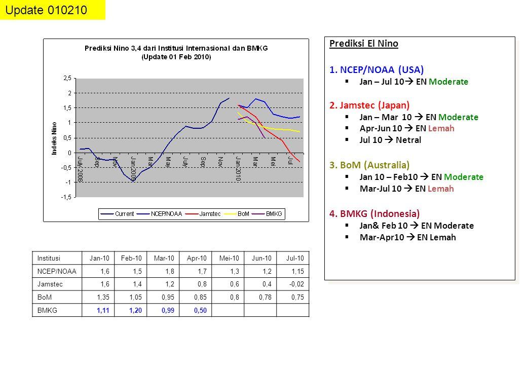 Prediksi El Nino 1. NCEP/NOAA (USA)  Jan – Jul 10  EN Moderate 2. Jamstec (Japan)  Jan – Mar 10  EN Moderate  Apr-Jun 10  EN Lemah  Jul 10  Ne