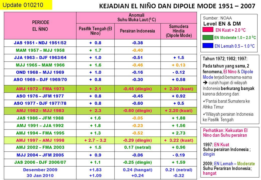 Perhatikan: Kekuatan El Nino dan Suhu perairan 1997: EN Kuat Suhu perairan Indonesia ; dingin 2009; EN Lemah – Moderate Suhu Perariran Indonesia; hangat KEJADIAN EL NIÑO DAN DIPOLE MODE 1951 – 2007 Sumber : NOAA PERIODE EL ÑINO Anomali Suhu Muka Laut ( 0 C) Pasifik Tengah (El Nino) Perairan Indonesia Samudera Hindia (Dipole Mode) JAS 1951 - NDJ 1951/52+ 0.8-0.38 MAM 1957 – MJJ 1958+ 1.7-0.40 JJA 1963 – DJF 1963/64+ 1.0-0.51+ 1.5 MJJ 1965 – MAM 1966+ 1.6-0.46+ 0.13 OND 1968 – MJJ 1969+ 1.0-0.16- 0.12 ASO 1969 – DJF 1969/70+ 0.8-0.30+ 0.58 AMJ 1972 – FMA 1973+ 2.1-0.45 (dingin)+ 2.30 (kuat) ASO 1976 – JFM 1977+ 0.8-0.45+ 0.92 ASO 1977 - DJF 1977/78+ 0.8-0.60+ 0.5 AMJ 1982 – MJJ 1983+ 2.3-0.60 (dingin)+ 2.20 (kuat) JAS 1986 – JFM 1988+ 1.6-0.05+ 1.88 AMJ 1991 – JJA 1992+ 1.8-0.23+ 1.56 AMJ 1994 – FMA 1995+ 1.3-0.52+ 2.73 AMJ 1997 – AMJ 1998+ 2.7 – 3.2-0.29 (dingin)+ 3.22 (kuat) AMJ 2002 – FMA 2003+ 1.50.17 (netral)+ 0.96 MJJ 2004 – JFM 2005+ 0.9-0.06- 0.19 JAS 2006 - DJF 2006/07+ 1.1-0.25 (dingin)+ 1.59 Desember 2009 30 Jan 2010 +1.83 +1.09 0.24 (hangat) +0.24 0.21 (netral) -0.32 EN Lemah 0.5 – 1.0 0 C EN Moderate 1.0 – 2.0 0 C EN Kuat > 2.0 0 C Tahun 1972; 1982; 1997: Pada tahun yang sama, 2 fenomena, El Nino & Dipole Mode terjadi bersama-sama  curah hujan di wilayah Indonesia berkurang banyak karena didorong dari: Pantai barat Sumatera ke Afrika Timur Wilayah perairan Indonesia ke Pasifik Tengah Level EN & DM Update 010210