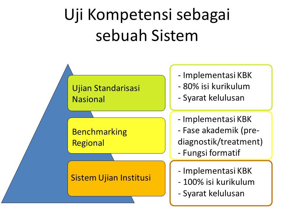 Uji Kompetensi sebagai sebuah Sistem Ujian Standarisasi Nasional Benchmarking Regional Sistem Ujian Institusi - Implementasi KBK - 100% isi kurikulum