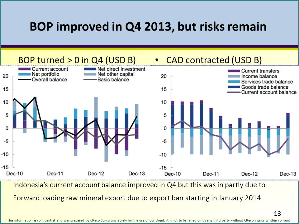 BOP improved in Q4 2013, but risks remain BOP turned > 0 in Q4 (USD B) CAD contracted (USD B) 13 Indonesia's current account balance improved in Q4 bu