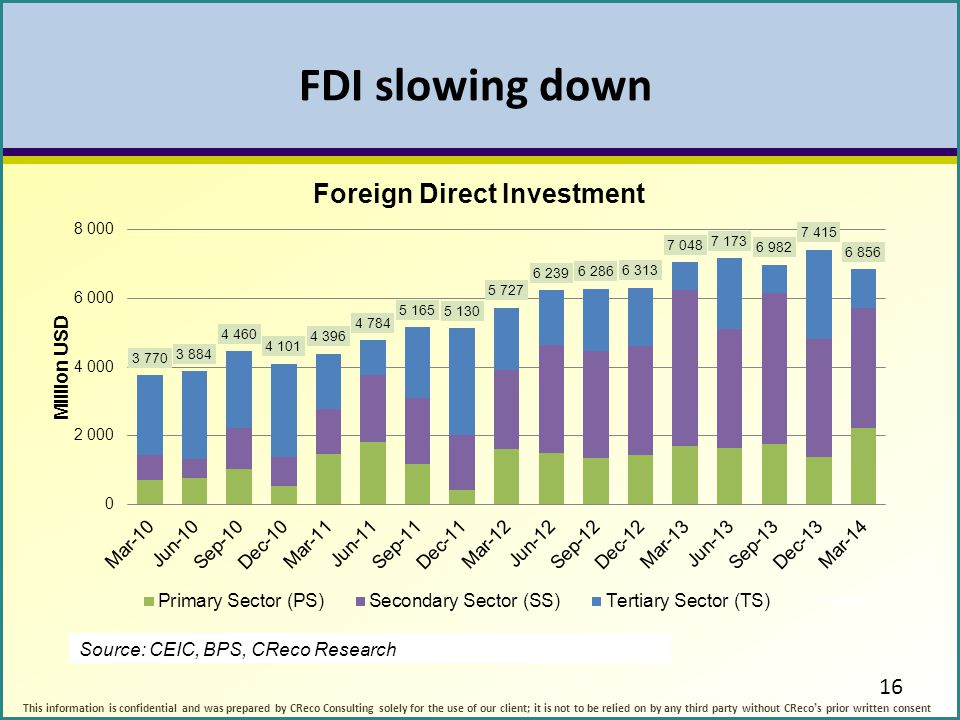 FDI slowing down 16 This information is confidential and was prepared by CReco Consulting solely for the use of our client; it is not to be relied on