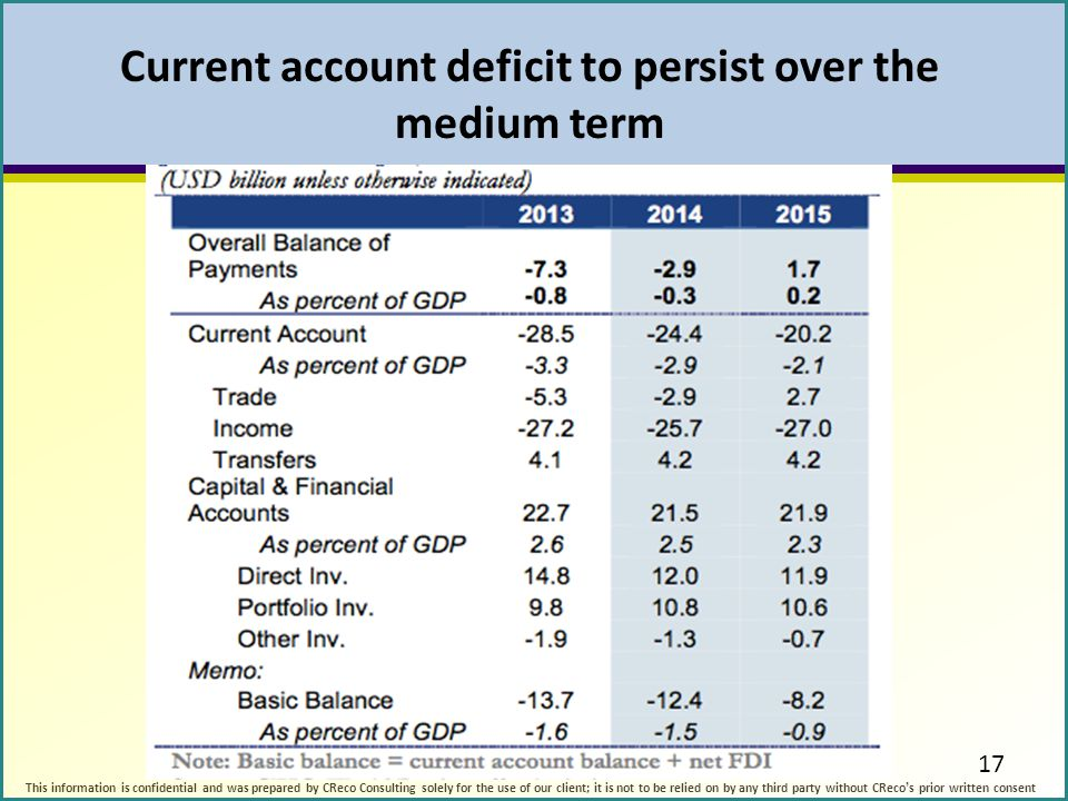 Current account deficit to persist over the medium term This information is confidential and was prepared by CReco Consulting solely for the use of ou