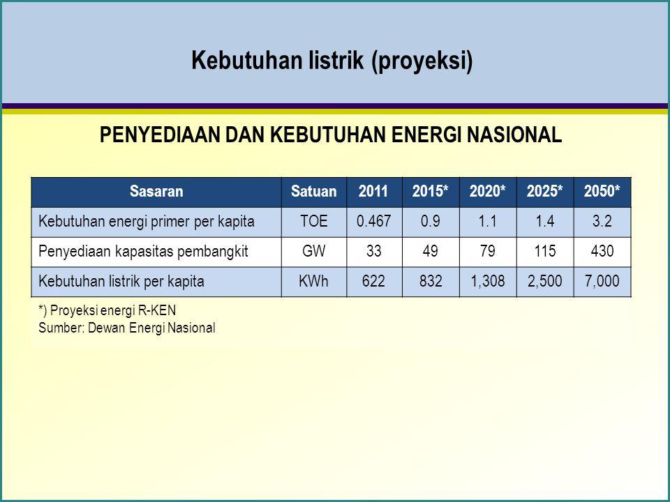 Kebutuhan listrik (proyeksi) PENYEDIAAN DAN KEBUTUHAN ENERGI NASIONAL SasaranSatuan20112015*2020*2025*2050* Kebutuhan energi primer per kapitaTOE0.4670.91.11.43.2 Penyediaan kapasitas pembangkitGW334979115430 Kebutuhan listrik per kapitaKWh6228321,3082,5007,000 *) Proyeksi energi R-KEN Sumber: Dewan Energi Nasional