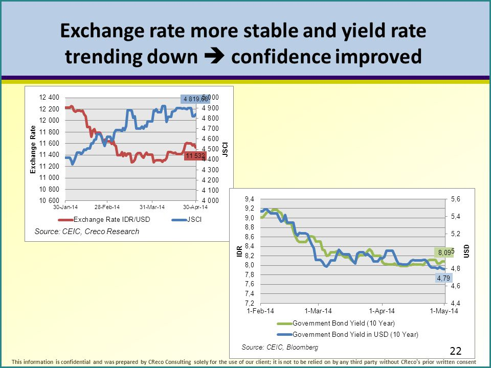Exchange rate more stable and yield rate trending down  confidence improved 22 This information is confidential and was prepared by CReco Consulting