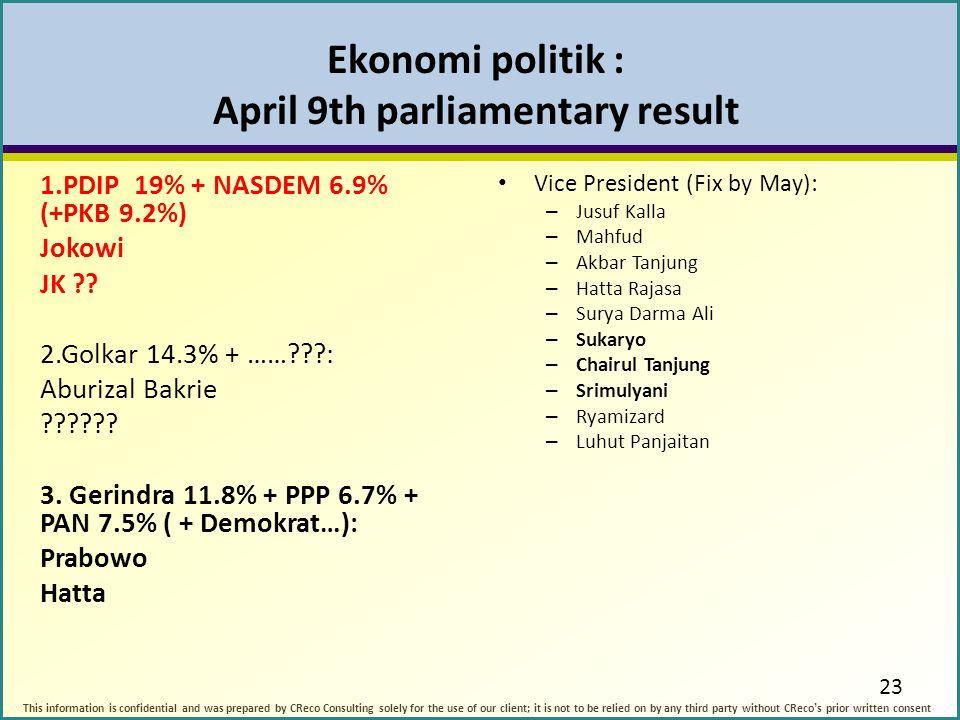 Ekonomi politik : April 9th parliamentary result 1.PDIP 19% + NASDEM 6.9% (+PKB 9.2%) Jokowi JK ?.