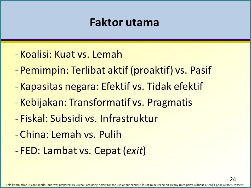Faktor utama -Koalisi: Kuat vs.Lemah -Pemimpin: Terlibat aktif (proaktif) vs.