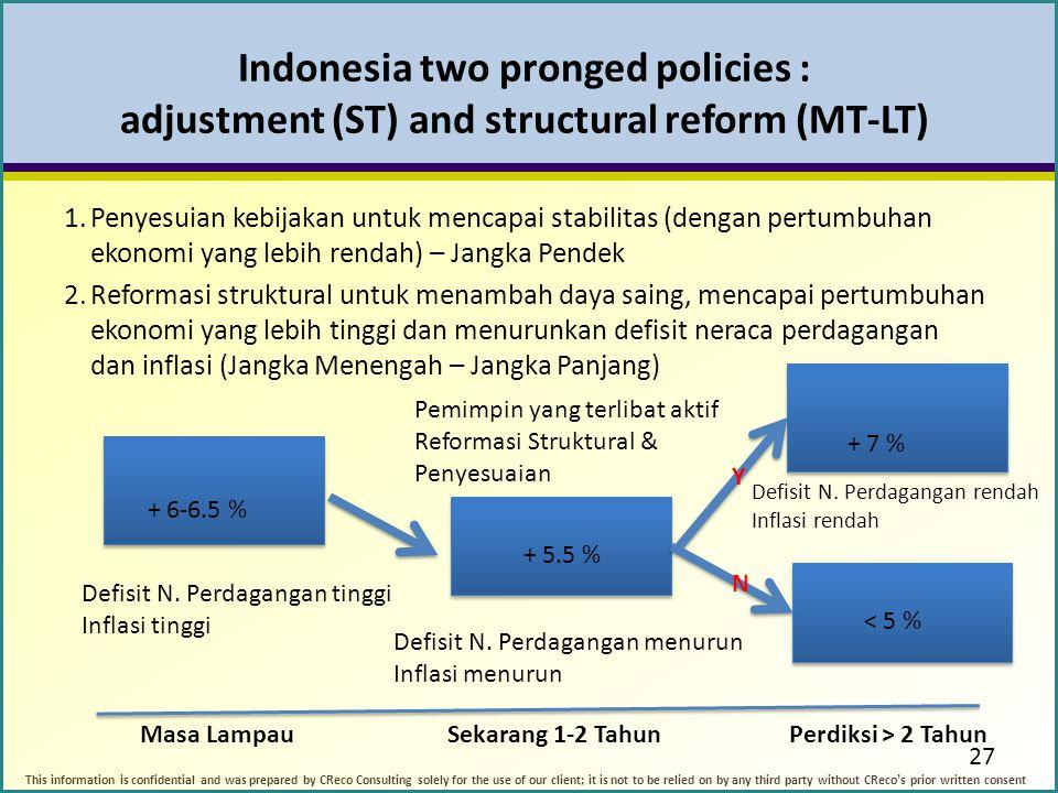 Indonesia two pronged policies : adjustment (ST) and structural reform (MT-LT) 1.Penyesuian kebijakan untuk mencapai stabilitas (dengan pertumbuhan ekonomi yang lebih rendah) – Jangka Pendek 2.Reformasi struktural untuk menambah daya saing, mencapai pertumbuhan ekonomi yang lebih tinggi dan menurunkan defisit neraca perdagangan dan inflasi (Jangka Menengah – Jangka Panjang) 27 + 6-6.5 % + 5.5 % Defisit N.