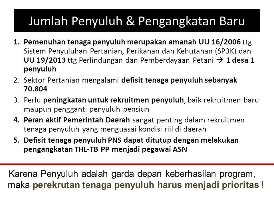 Jumlah Penyuluh dan Pengangkatan Baru 1.Total jumlah penyuluh pertanian 50.559 orang, terdiri dari 28.494 orang PNS, 20.814 orang THL-TB, dan 1.251 orang honorer 2.Dari 28.494 penyuluh pertanian PNS, sampai dengan tahun 2018 sebanyak 13.973 orang (49%) akan memasuki usia pensiun 3.kebutuhan Penyuluh Pertanian PNS adalah sebanyak 99.298 orang, Indonesia mengalami defisit tenaga penyuluh pertanian 70.804 orang !!